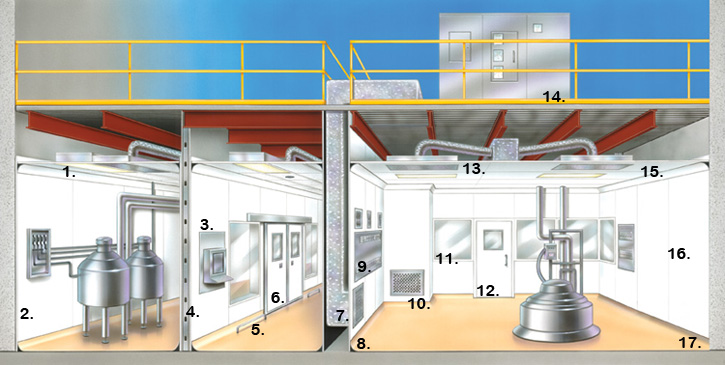 Pharmaceutical Cleanroom Design Example Storage